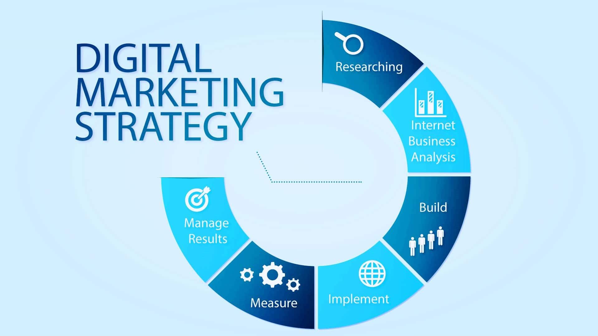 بناء استراتيجية تسويق متجر الكتروني جديد