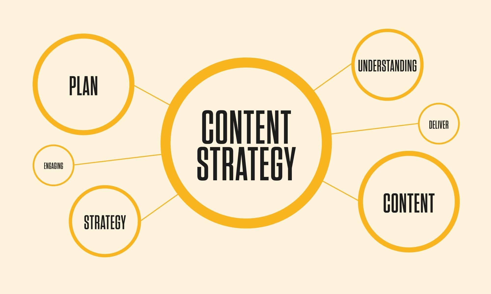 استراتيجيات تسويق المحتوى للأعمال الصغيرة