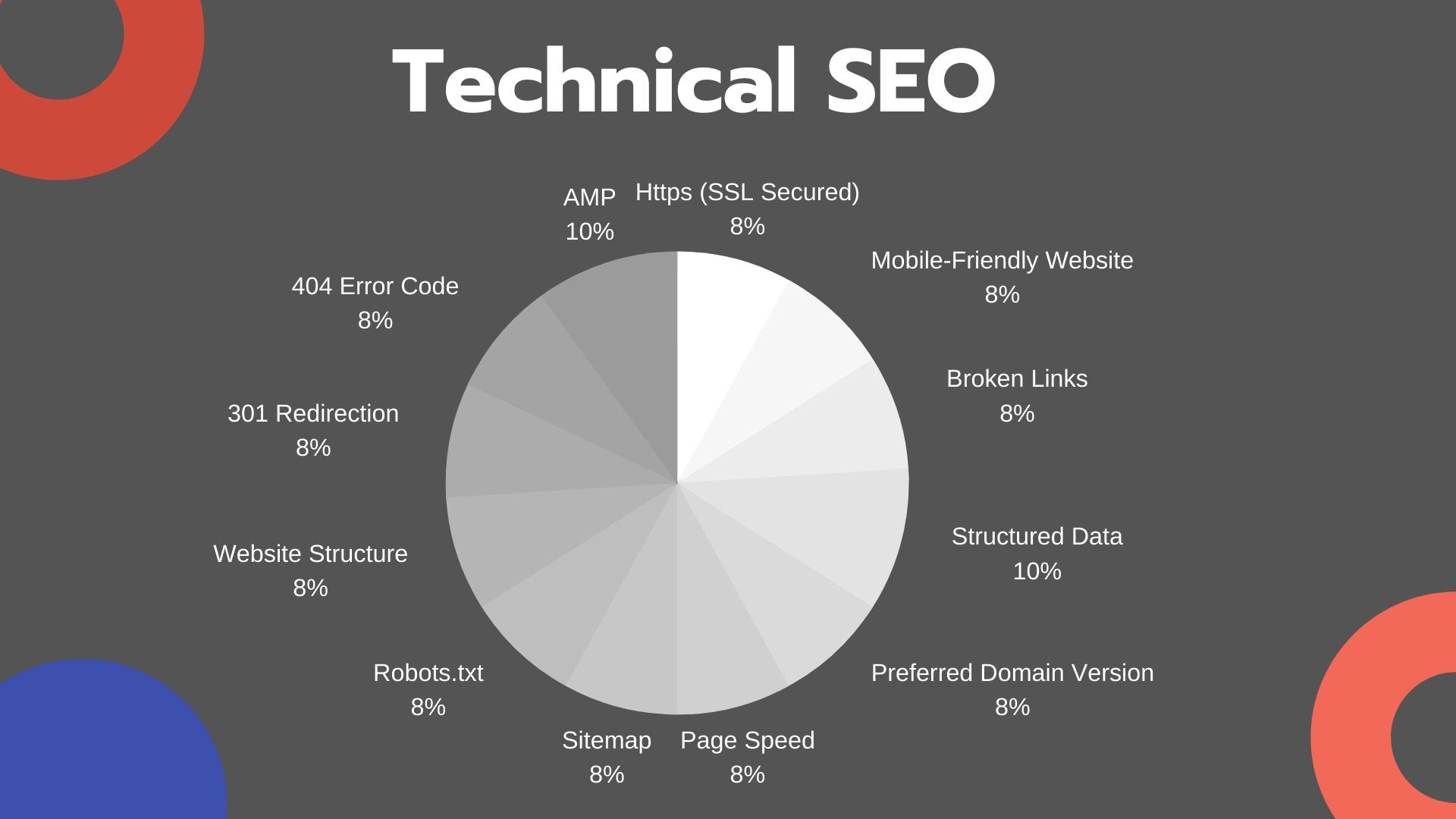 ما هو Technical SEO؟ أفضل الممارسات للترتيب الأعلى
